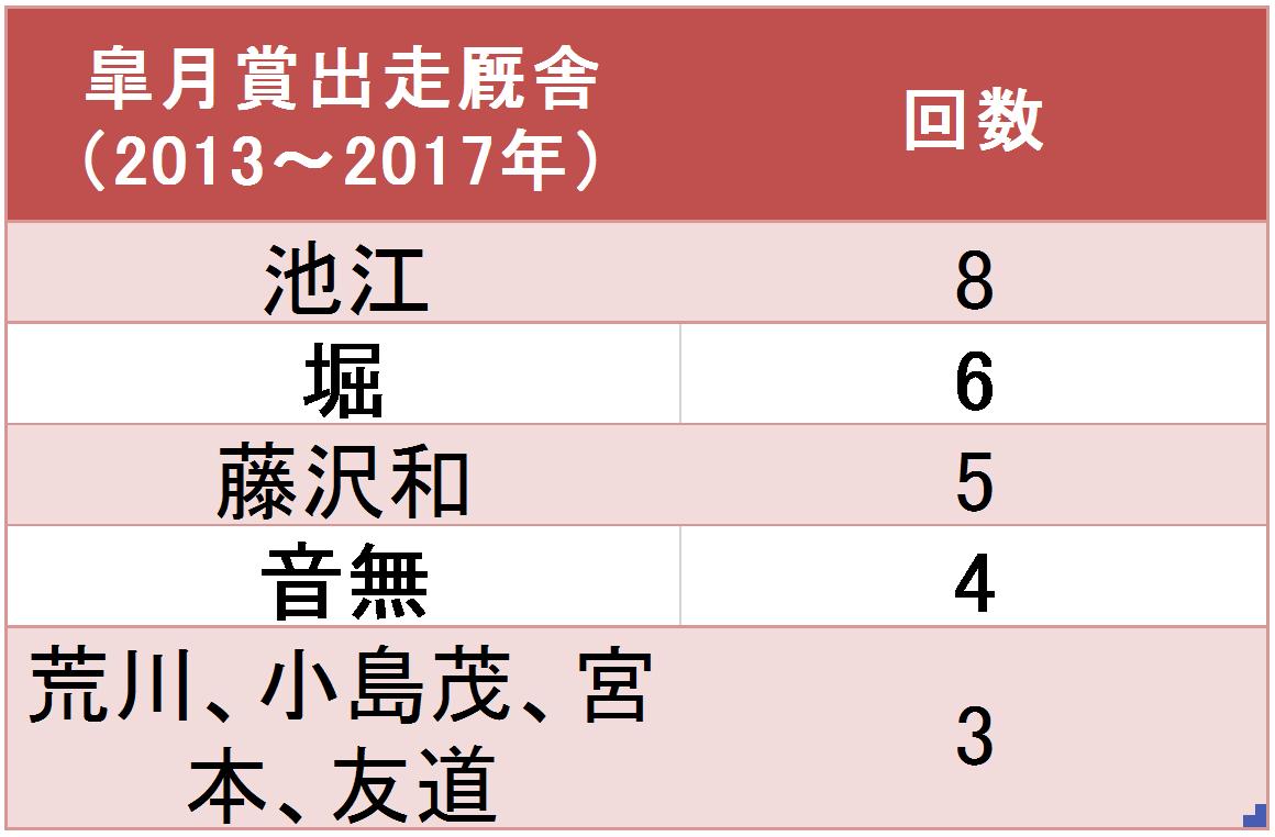 20170415_皐月賞出走多い厩舎