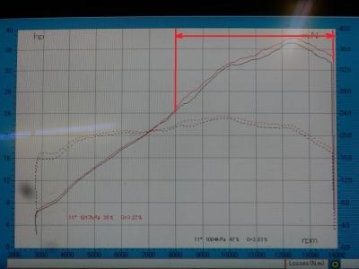 CBR250RR   スリップオンパワーチェック (5-1)