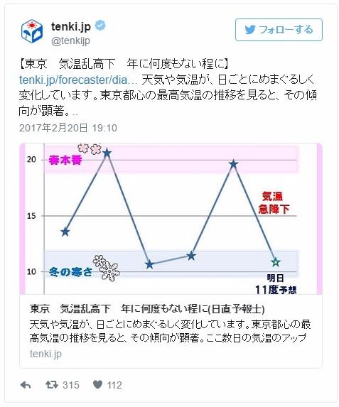 【天気】ここ数日、東京の「気温が乱高下」…冬と春を行ったり来たりで日ごとに変化