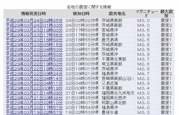【群発地震】茨城県周辺で小規模地震が多発中…M3~4の地震が続く